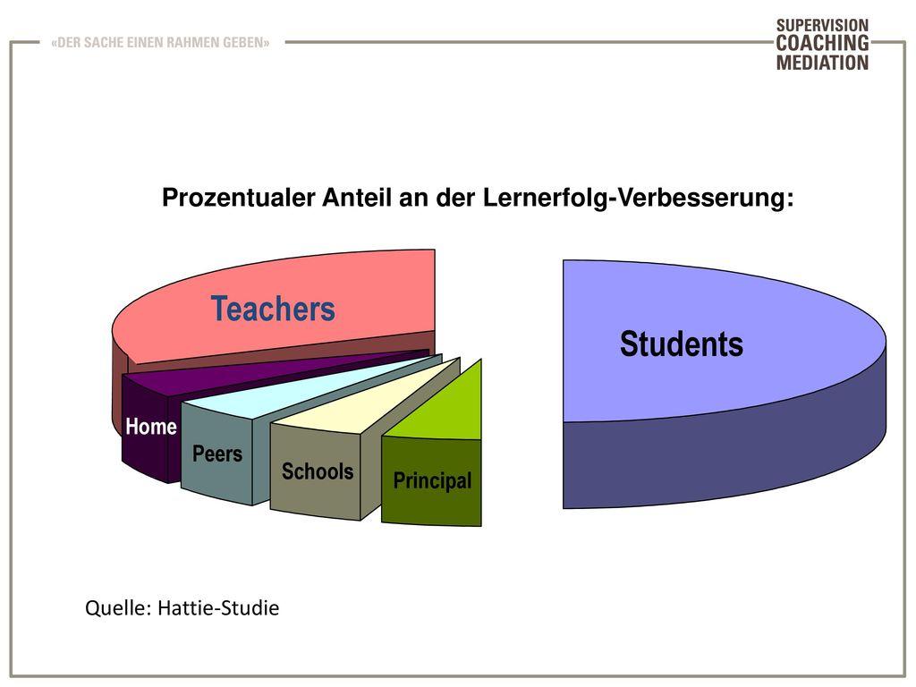 Prozentualer Anteil an der Lernerfolg-Verbesserung:
