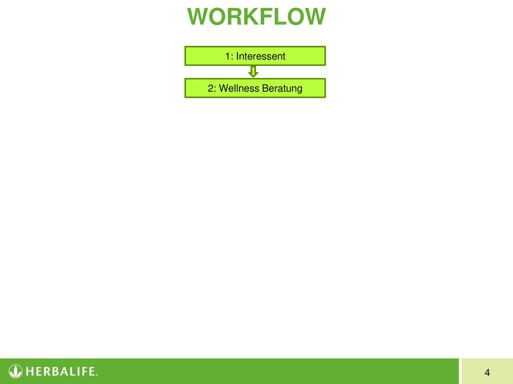 WORKFLOW 1: Interessent 2: Wellness Beratung