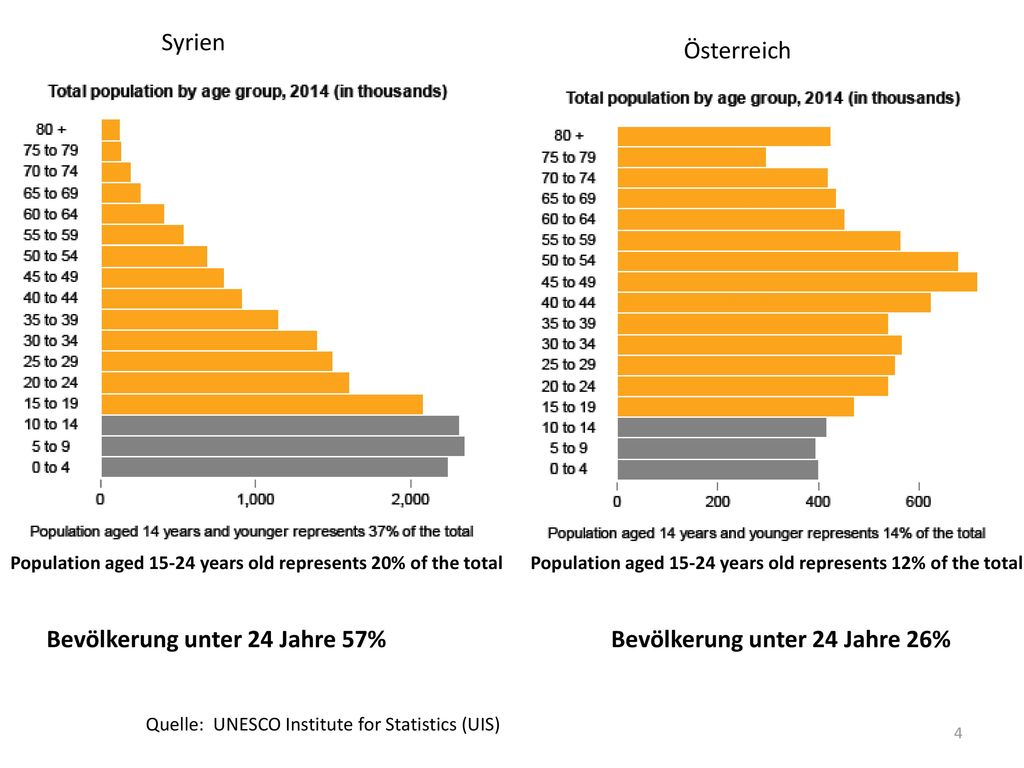 Bevölkerung unter 24 Jahre 57% Bevölkerung unter 24 Jahre 26%