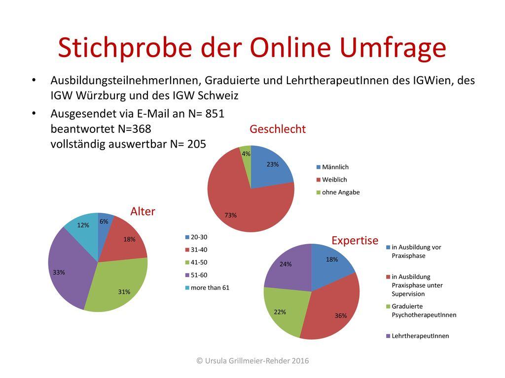 Stichprobe der Online Umfrage