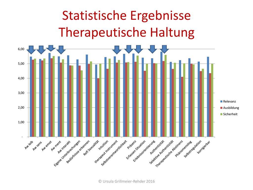 Statistische Ergebnisse Therapeutische Haltung
