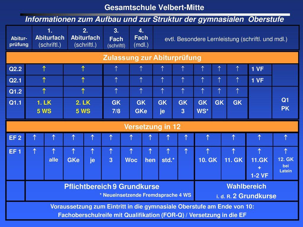 Gesamtschule Velbert-Mitte Informationen zum Aufbau und zur Struktur der gymnasialen Oberstufe
