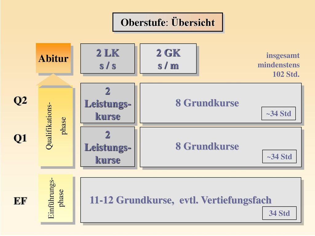 2 LK s / s 2 GK s / m 2 Leistungs-kurse 2 Leistungs-kurse