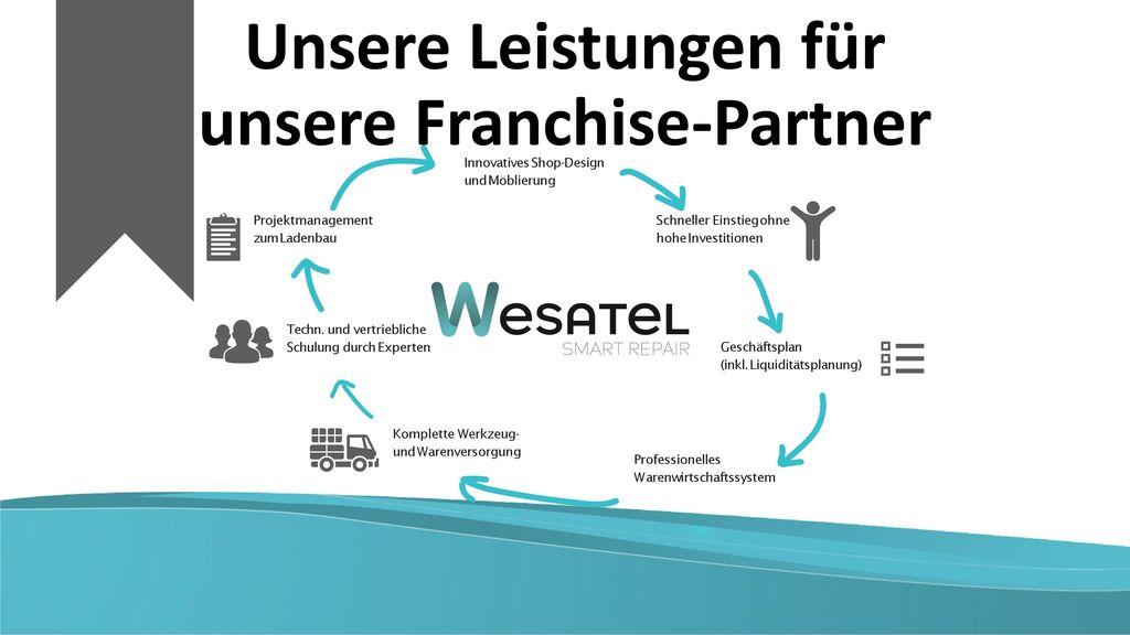 Unsere Leistungen für unsere Franchise-Partner