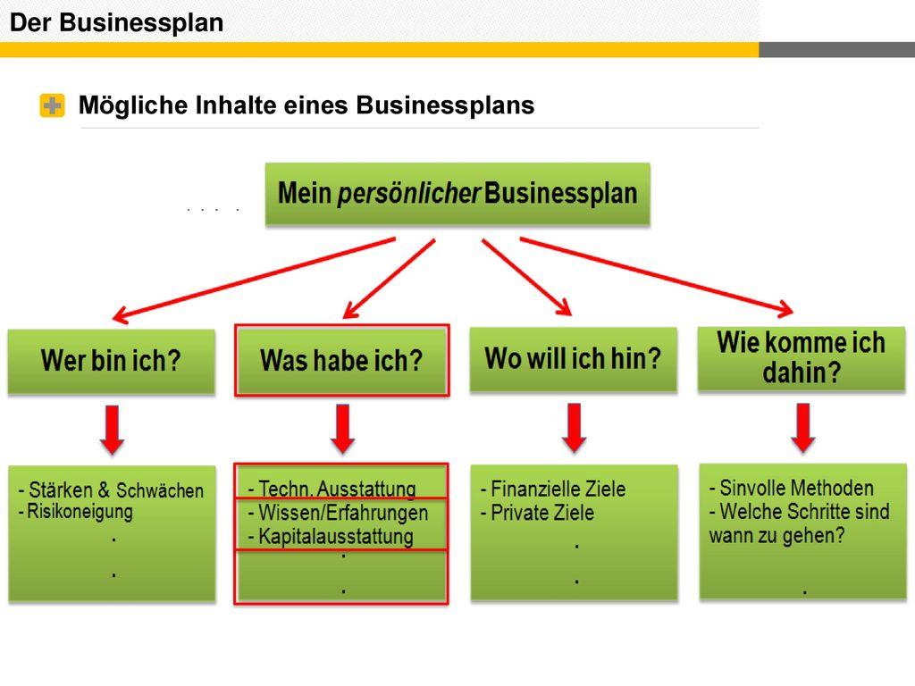 Der Businessplan Mögliche Inhalte eines Businessplans