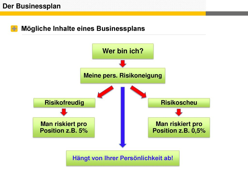 Mögliche Inhalte eines Businessplans