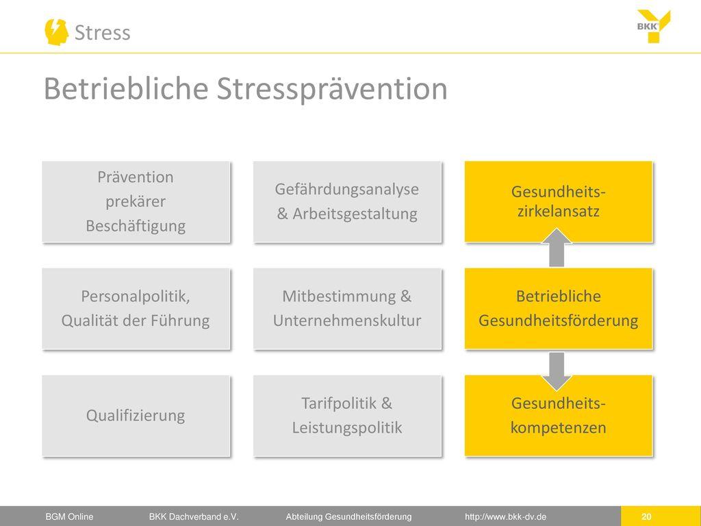 Betriebliche Stressprävention