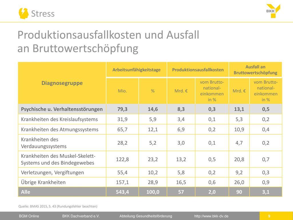 Produktionsausfallkosten und Ausfall an Bruttowertschöpfung