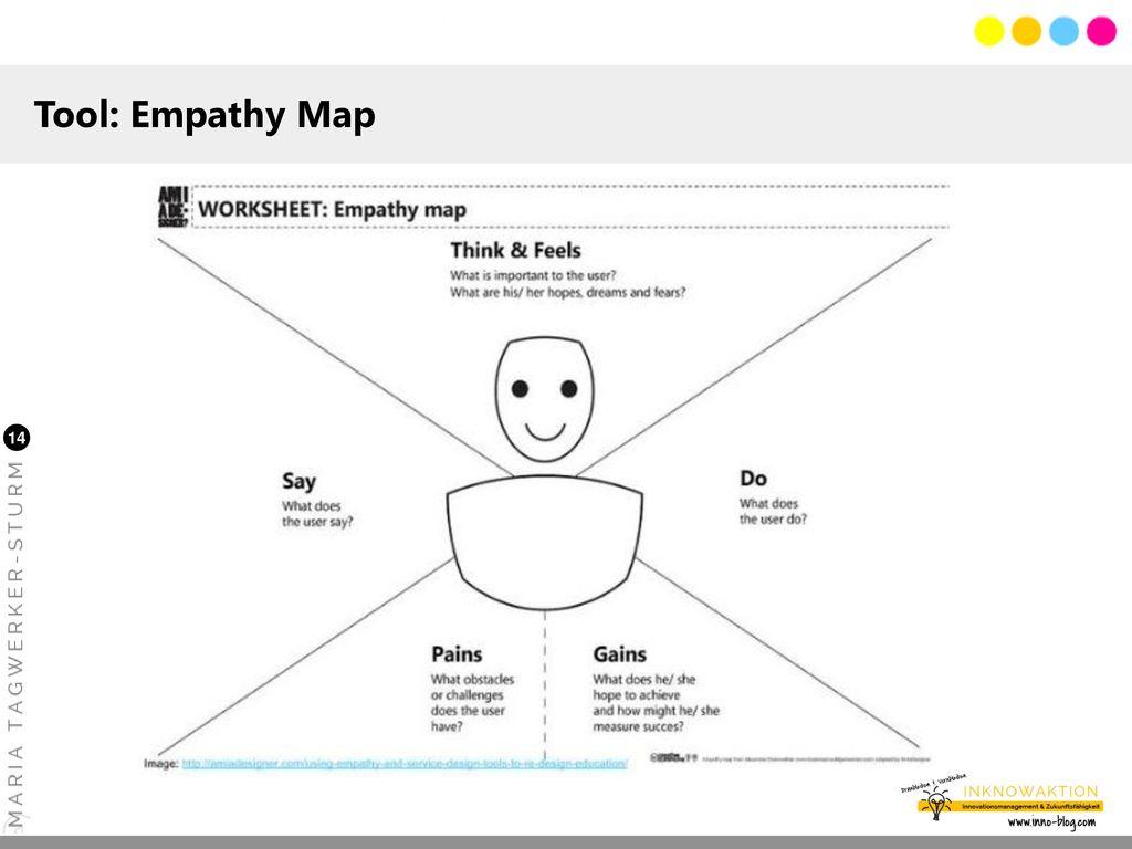 Tool: Empathy Map