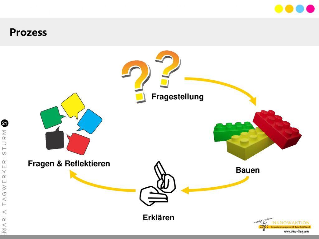Prozess Fragestellung Fragen & Reflektieren Bauen Erklären