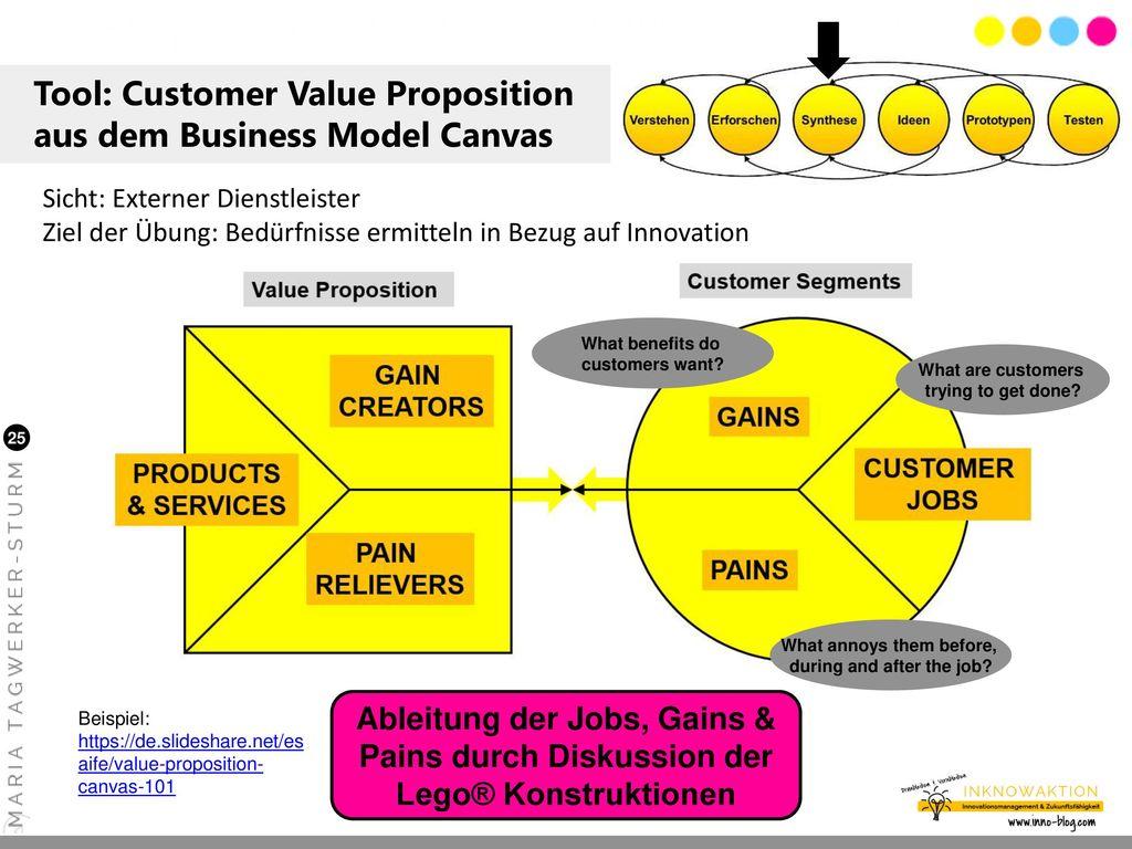 Tool: Customer Value Proposition aus dem Business Model Canvas