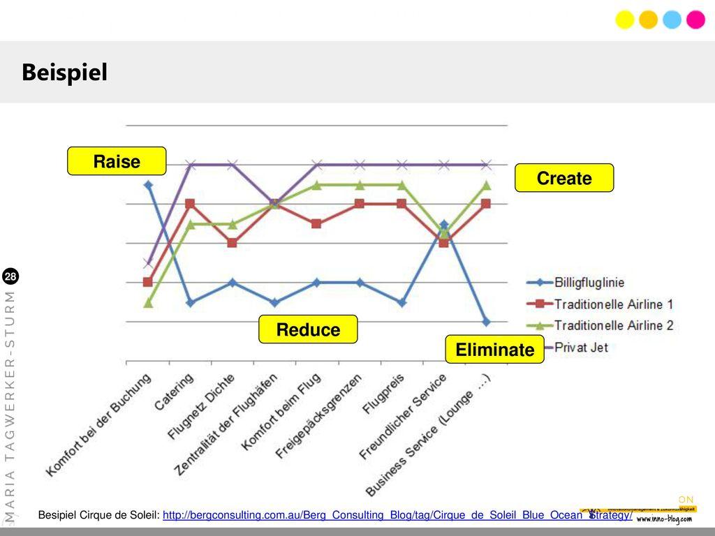 Beispiel Raise Create Reduce Eliminate Zweck und Anwendung hier: CVP