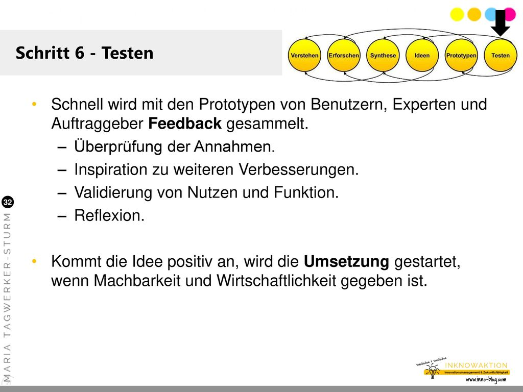 Schritt 6 - Testen Schnell wird mit den Prototypen von Benutzern, Experten und Auftraggeber Feedback gesammelt.