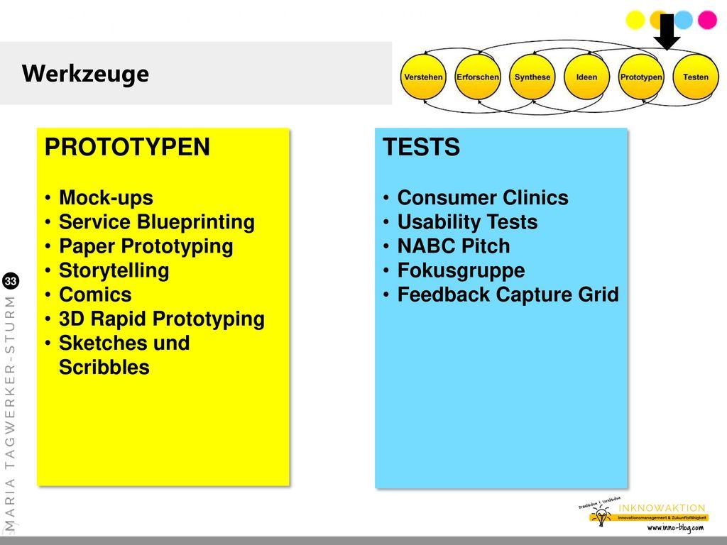 Werkzeuge PROTOTYPEN TESTS Mock-ups Service Blueprinting
