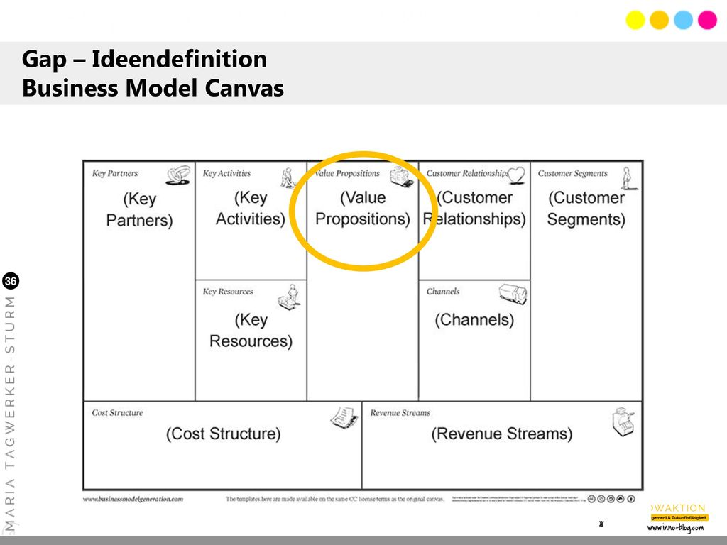 Gap – Ideendefinition Business Model Canvas
