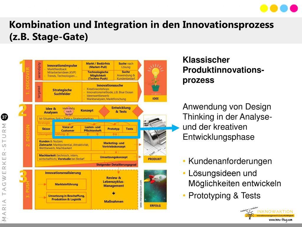 Kombination und Integration in den Innovationsprozess (z. B