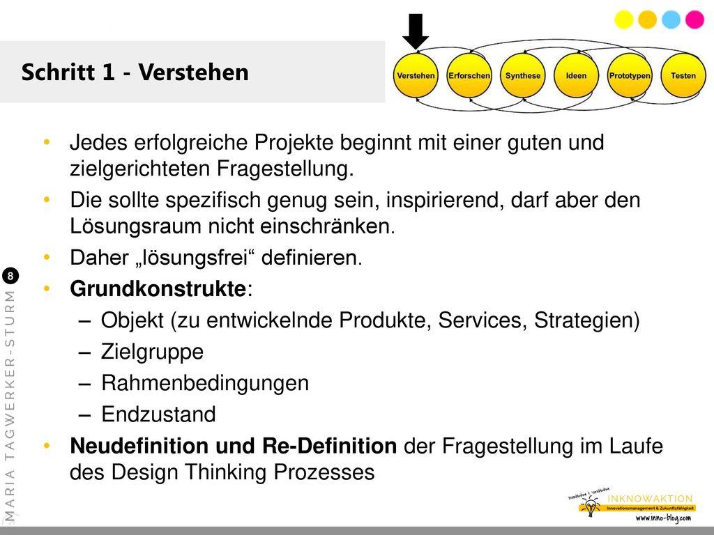 Schritt 1 - Verstehen Jedes erfolgreiche Projekte beginnt mit einer guten und zielgerichteten Fragestellung.