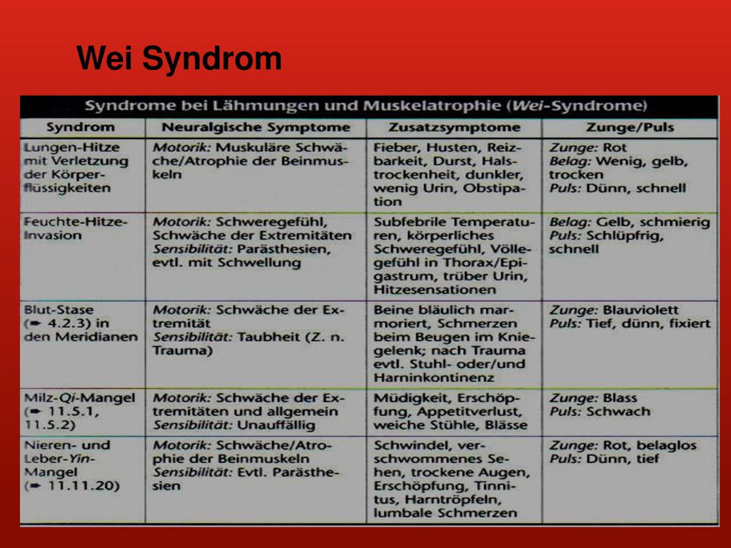 Wei Syndrom