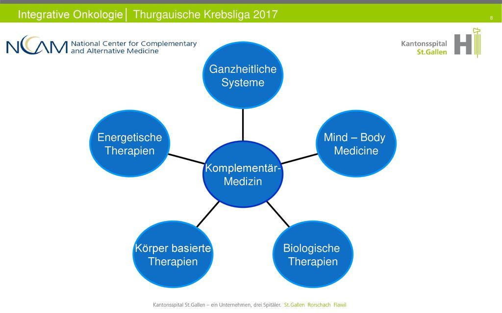Energetische Therapien. Körper basierte. Biologische. Mind – Body. Medicine. Ganzheitliche. Systeme.
