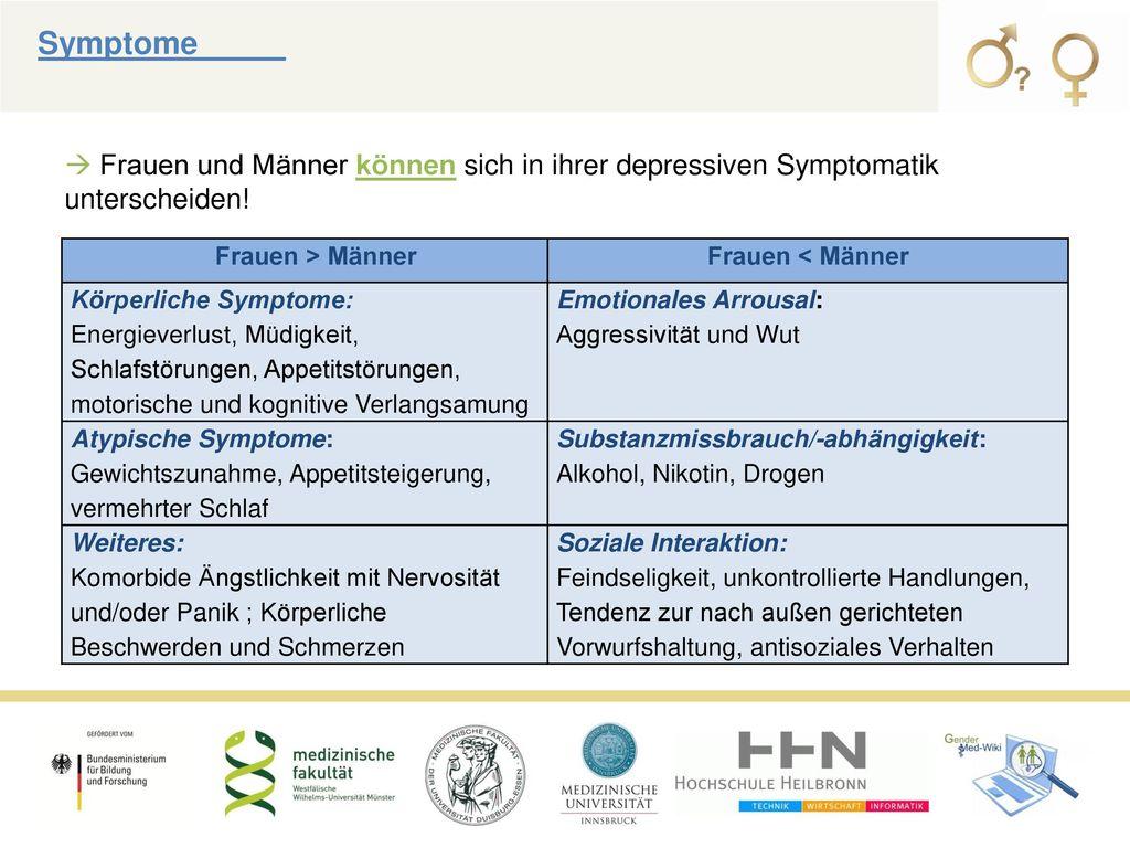 Symptome_____  Frauen und Männer können sich in ihrer depressiven Symptomatik unterscheiden! Frauen > Männer.