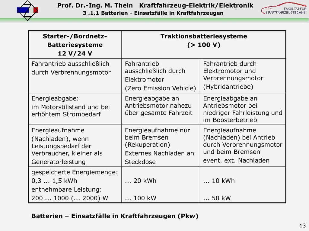Traktionsbatteriesysteme (> 100 V)