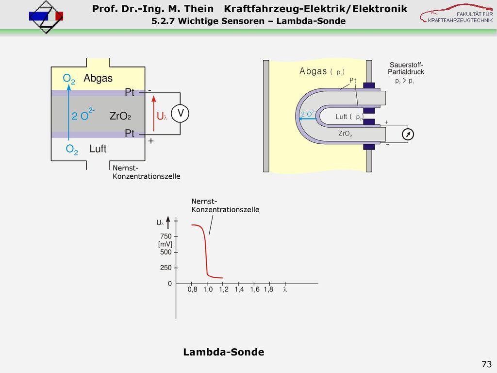 5.2.7 Wichtige Sensoren – Lambda-Sonde