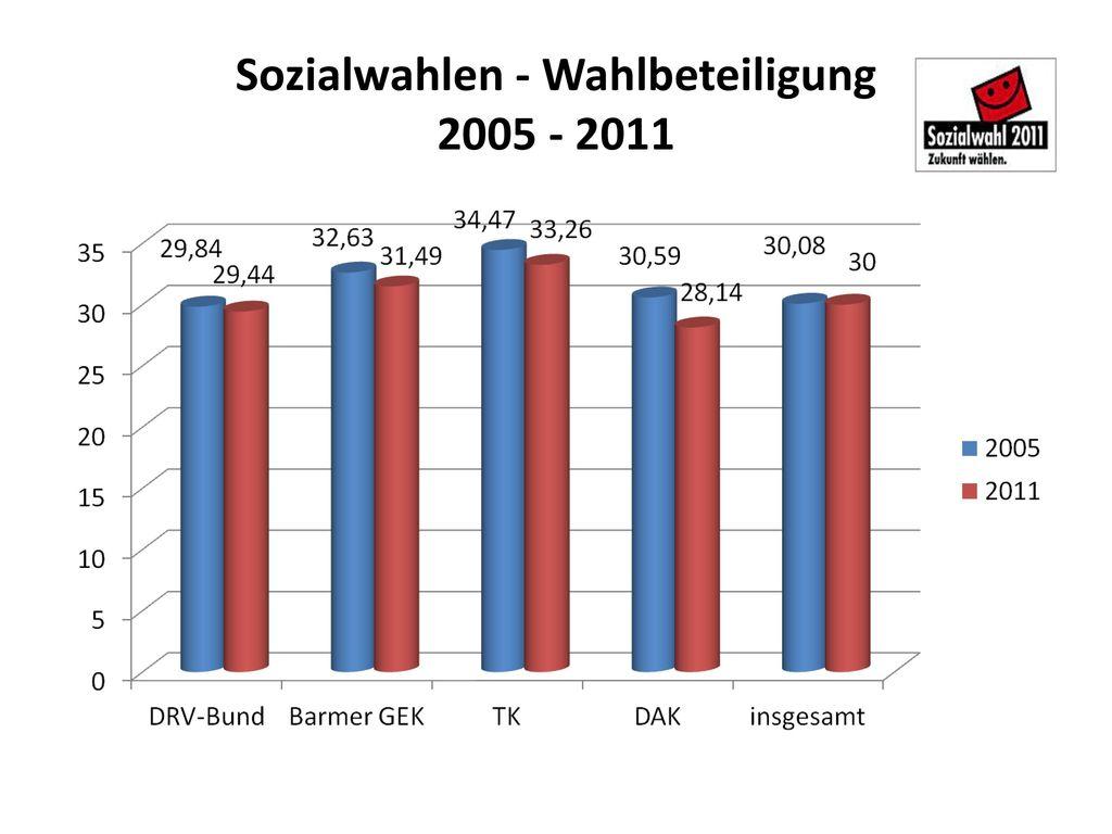 Sozialwahlen - Wahlbeteiligung 2005 - 2011
