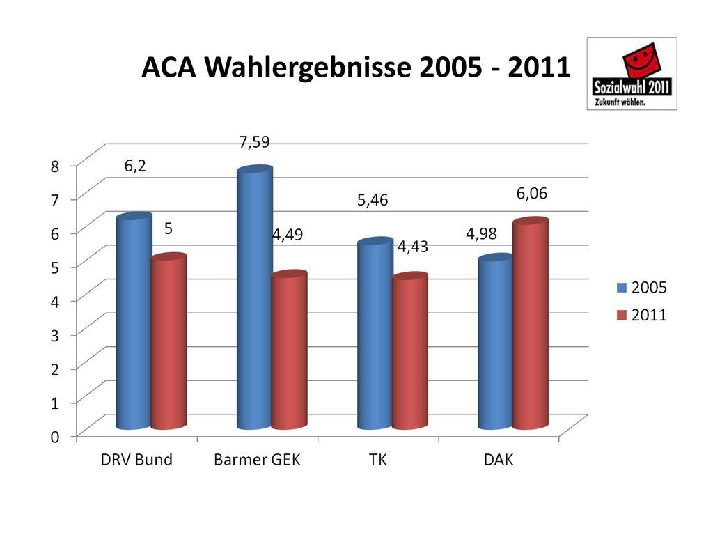 ACA Wahlergebnisse 2005 - 2011