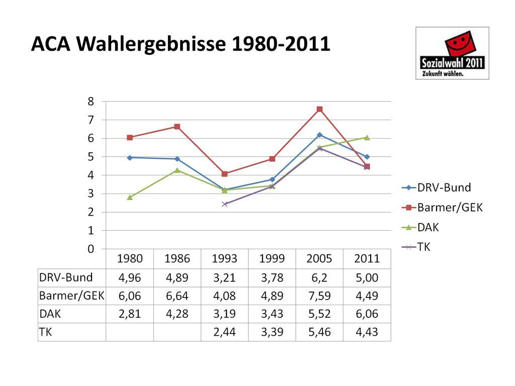 ACA Wahlergebnisse 1980-2011