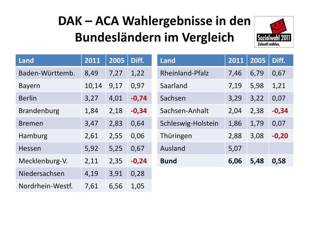 DAK – ACA Wahlergebnisse in den Bundesländern im Vergleich