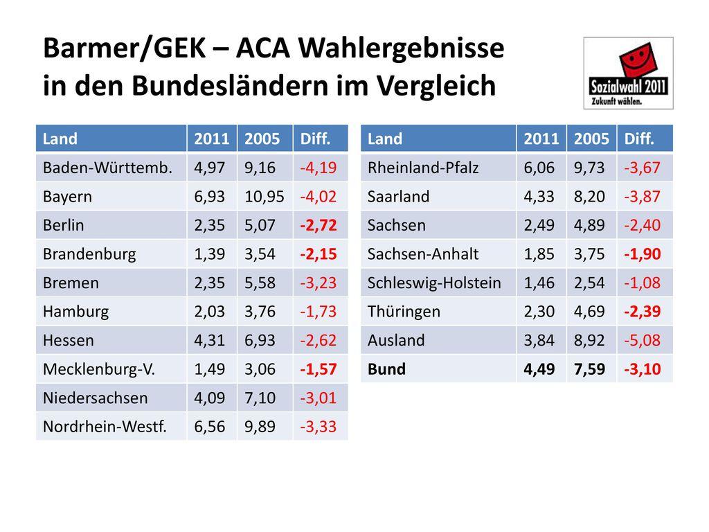 Barmer/GEK – ACA Wahlergebnisse in den Bundesländern im Vergleich