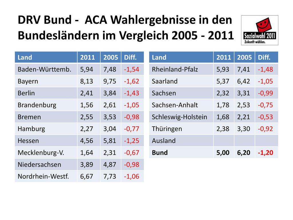 DRV Bund - ACA Wahlergebnisse in den Bundesländern im Vergleich 2005 - 2011