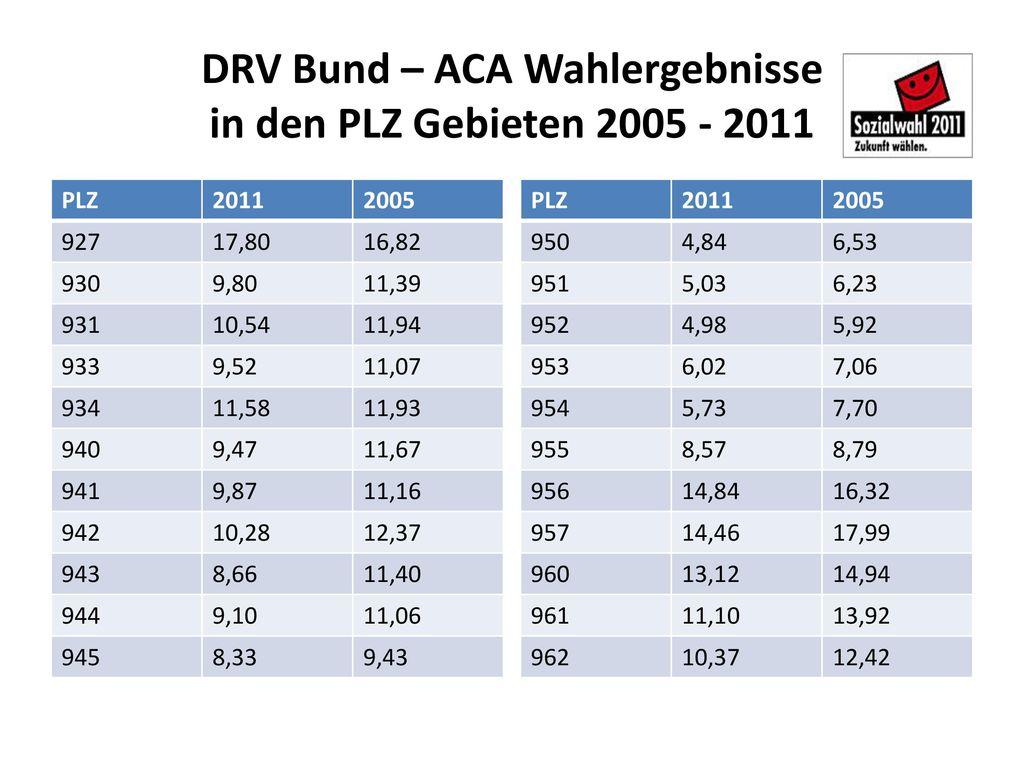 DRV Bund – ACA Wahlergebnisse in den PLZ Gebieten 2005 - 2011