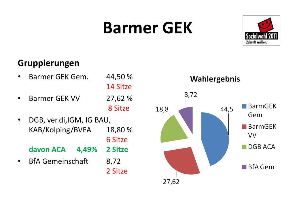 Barmer GEK Gruppierungen Barmer GEK Gem. 44,50 % 14 Sitze