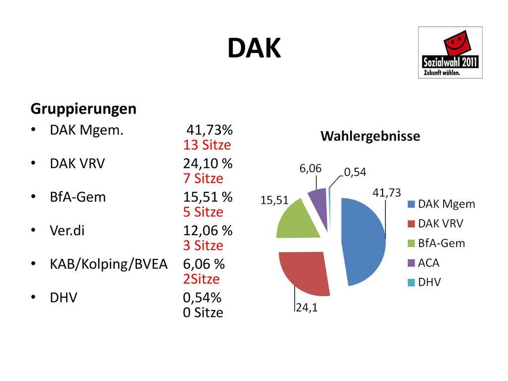 DAK Gruppierungen DAK Mgem. 41,73% 13 Sitze DAK VRV 24,10 % 7 Sitze
