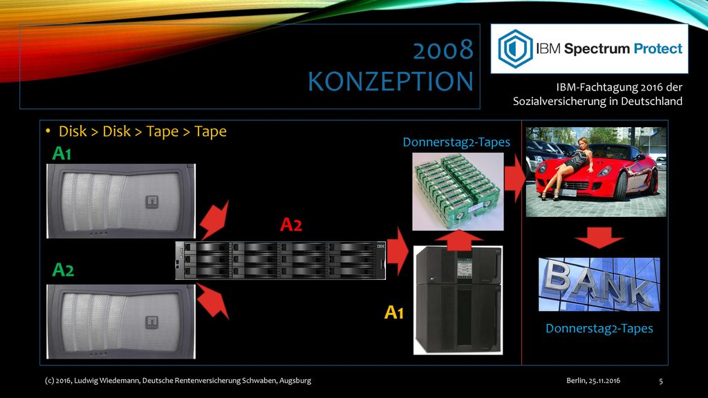 2008 Konzeption A1 A2 A2 A1 Disk > Disk > Tape > Tape