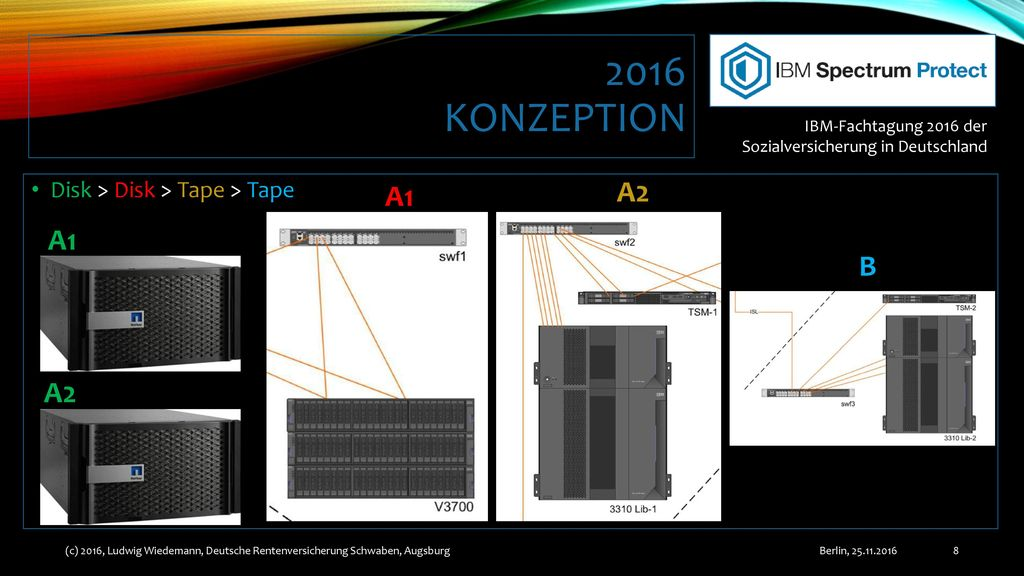 2016 Konzeption A2 A1 A1 B A2 Disk > Disk > Tape > Tape