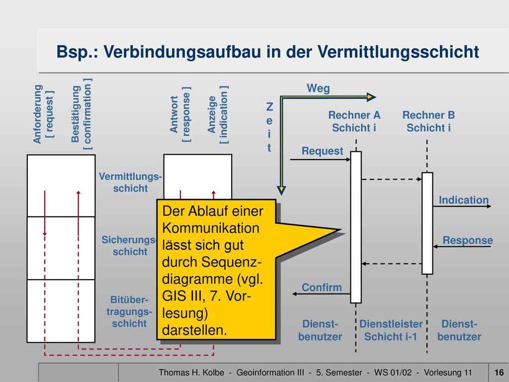 Bsp.: Verbindungsaufbau in der Vermittlungsschicht