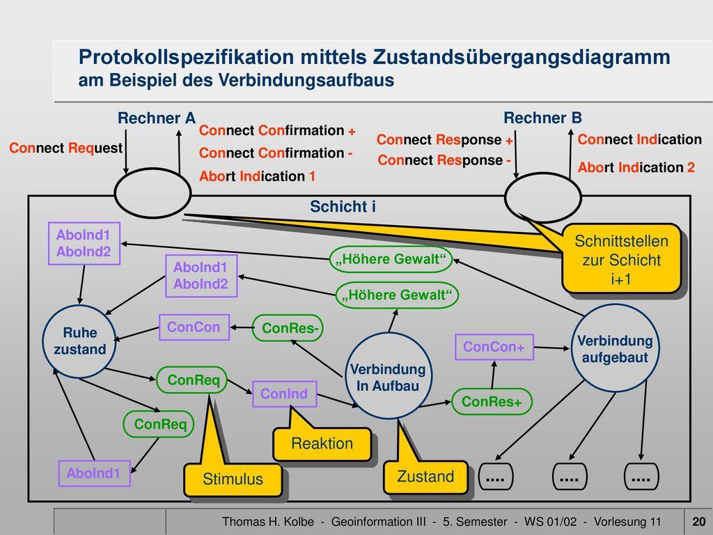 Protokollspezifikation mittels Zustandsübergangsdiagramm am Beispiel des Verbindungsaufbaus