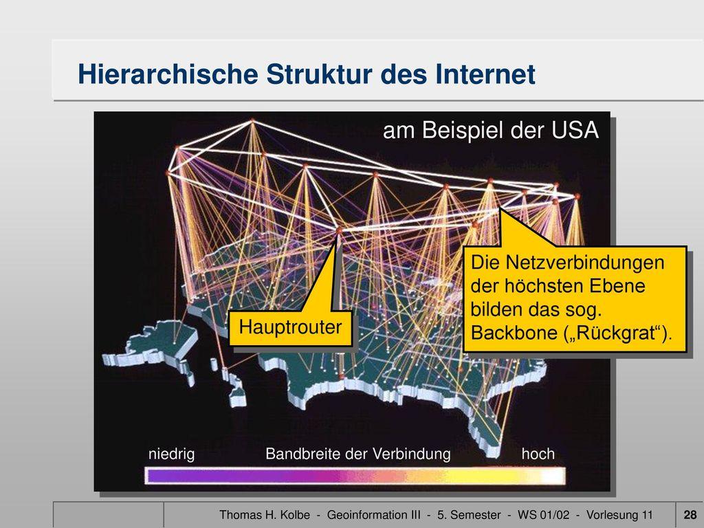 Hierarchische Struktur des Internet