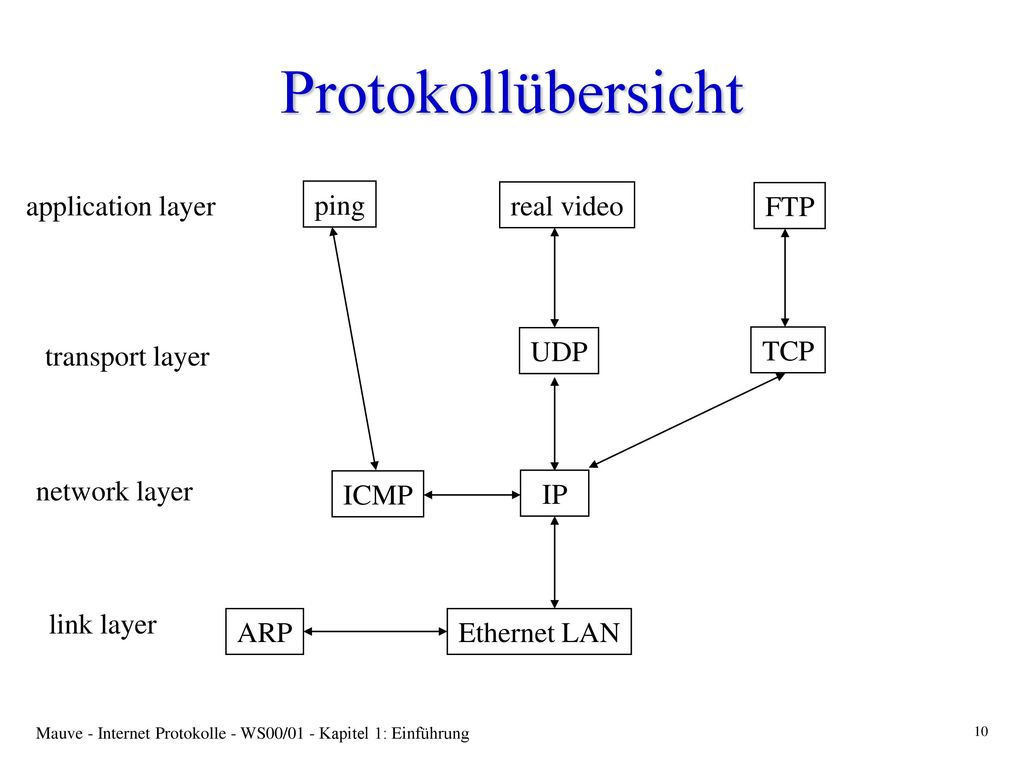Protokollübersicht application layer ping real video FTP