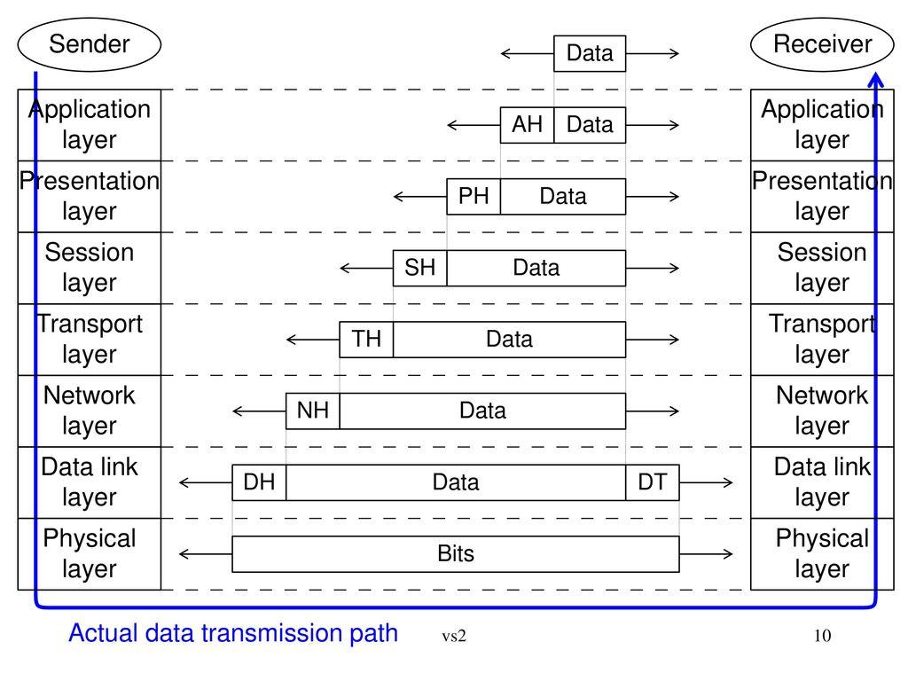 Actual data transmission path Presentation layer
