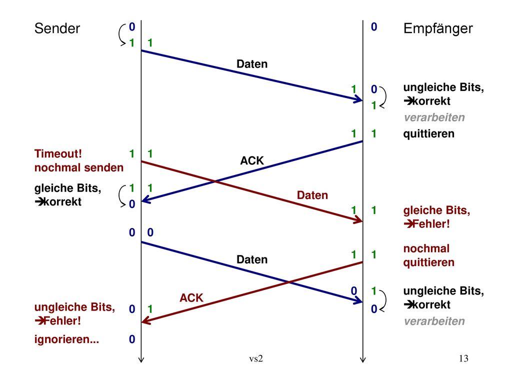 Sender Empfänger 1 1 Daten 1 ungleiche Bits, Ú korrekt 1 verarbeiten 1