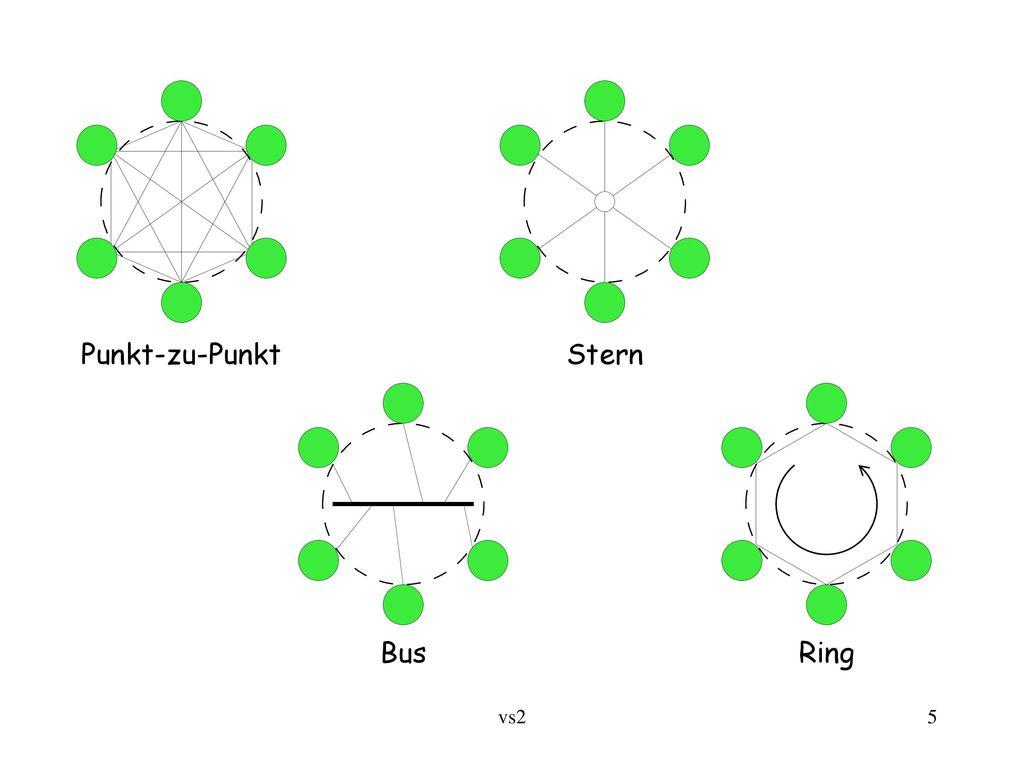 Stern Punkt-zu-Punkt Bus Ring