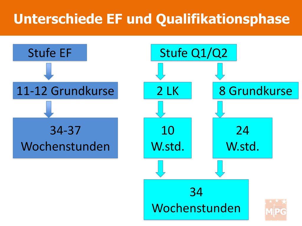 Unterschiede EF und Qualifikationsphase