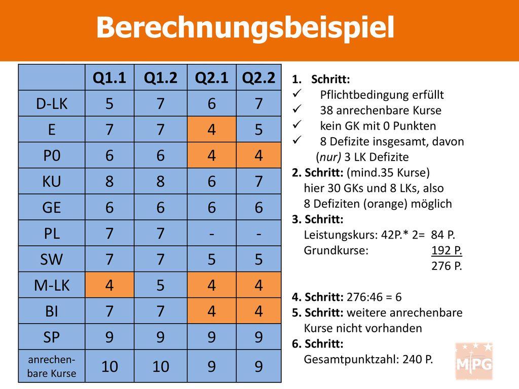 Berechnungsbeispiel Q1.1 Q1.2 Q2.1 Q2.2 D-LK 5 7 6 E 4 P0 KU 8 GE PL -