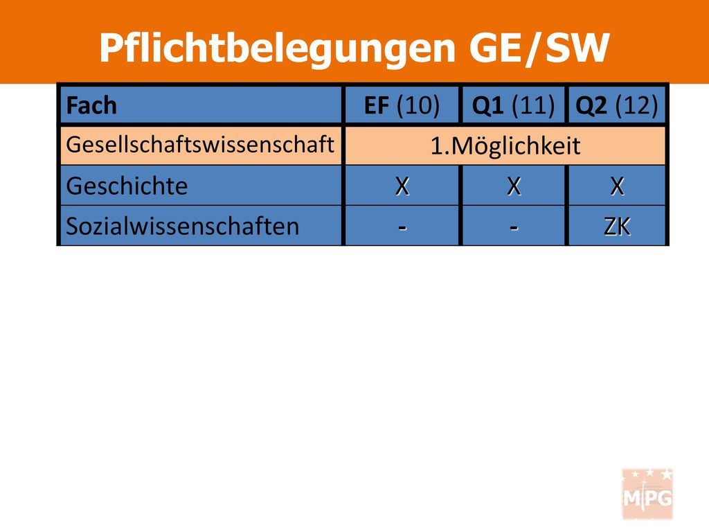 Pflichtbelegungen GE/SW