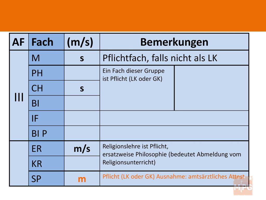 III AF Fach (m/s) Bemerkungen M s Pflichtfach, falls nicht als LK PH