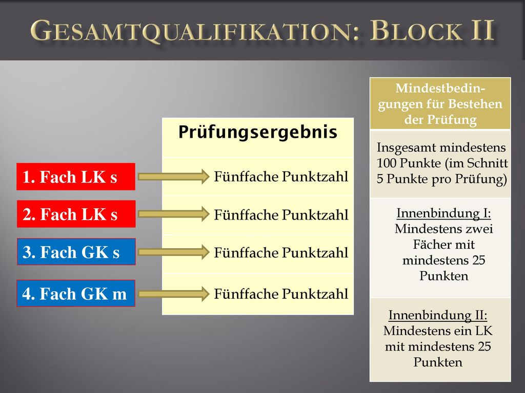 Gesamtqualifikation: Block II