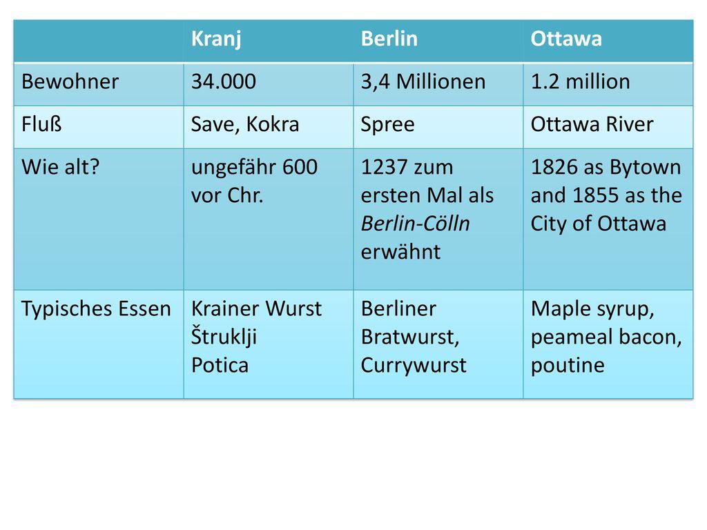 Kranj Berlin. Ottawa. Bewohner. 34.000. 3,4 Millionen. 1.2 million. Fluß. Save, Kokra. Spree.